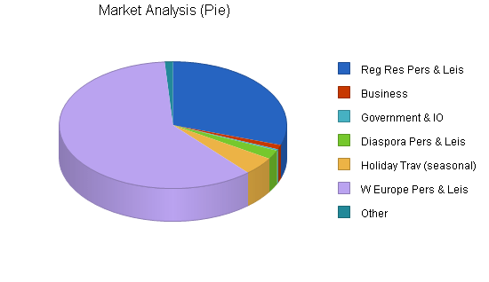 Airline Business Plan Sample Market Analysis Bplans