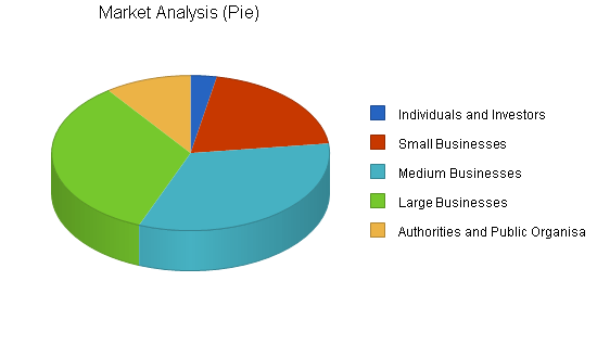 Auditing and Consulting Business Plan Sample Market Analysis – Consulting Business Plan Template