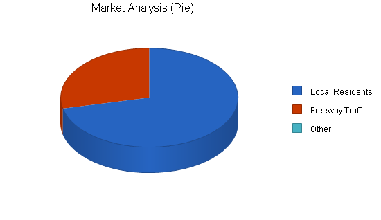 Auto Repair Service Business Plan Sample Market Analysis