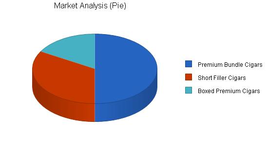 Cigar Manufacturing Business Plan Sample - Market Analysis