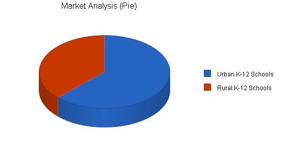 Educational Software K Business Plan Sample Market Analysis - Market analysis template business plan