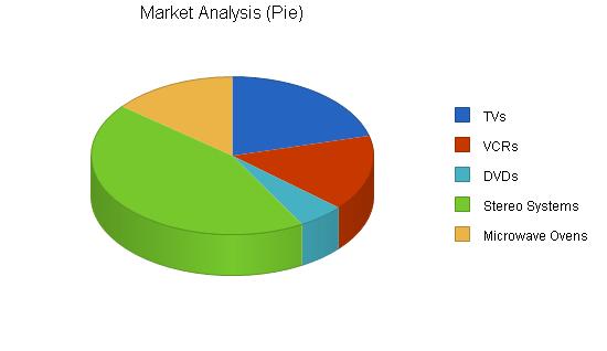 sample of market analysis in business plan