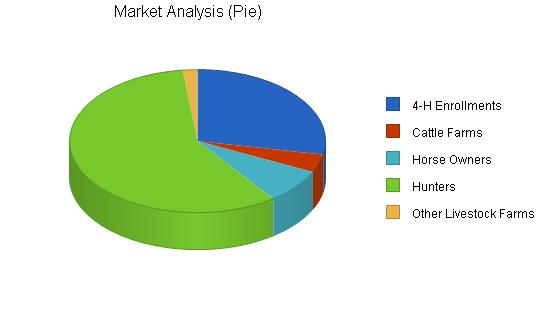 Need Actual Charts?