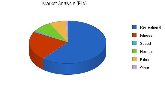 Inline Skating Products Business Plan Sample Market
