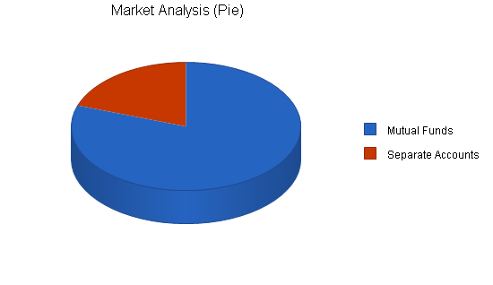 Investment consulting business plan, market analysis summary chart image