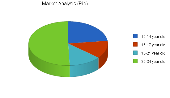 Laser tag gaming center business plan, market analysis summary chart image