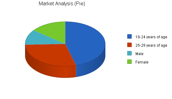 Online college bookstore business plan, market analysis summary chart image
