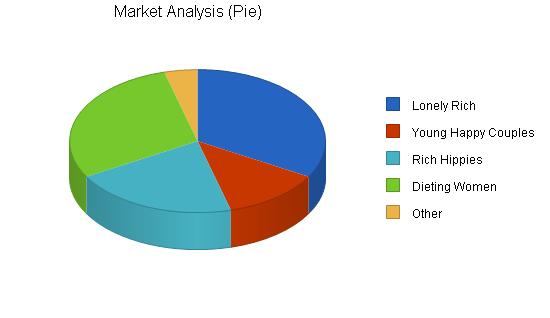 Organic Restaurant Business Plan Sample - Market Analysis | Bplans