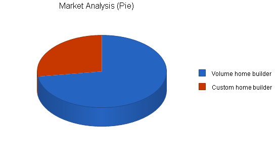target market analysis of starbucks A target market is the market a company wants to sell its products and services to, and it includes a targeted set of customers for whom it directs its marketing efforts.