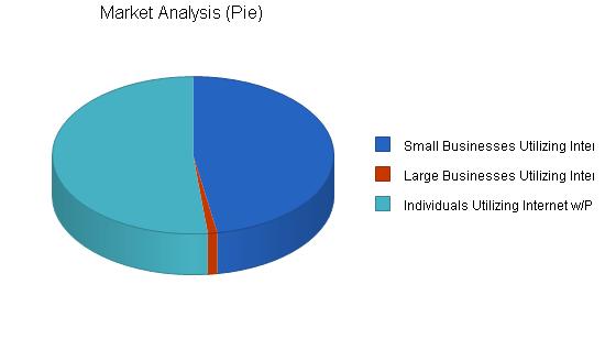 Print Shop Website Business Plan Sample Market Analysis Bplans