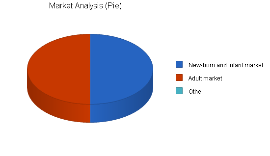 Surgical medical equipment business plan, market analysis summary chart image