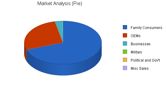 Tracking Device Maker Business Plan Sample - Market Analysis | Bplans
