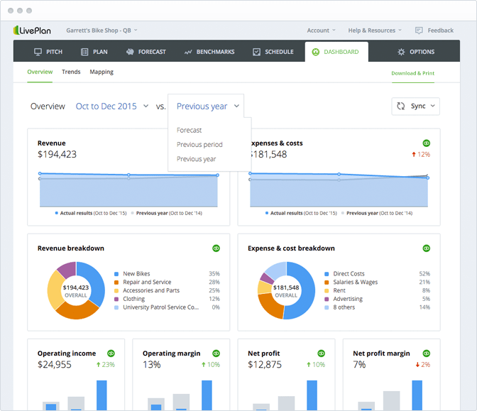 The Dashboard gives you revenue–boosting insights