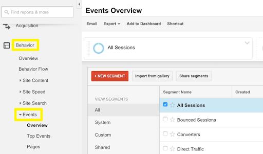 Website Analytics Event Overview