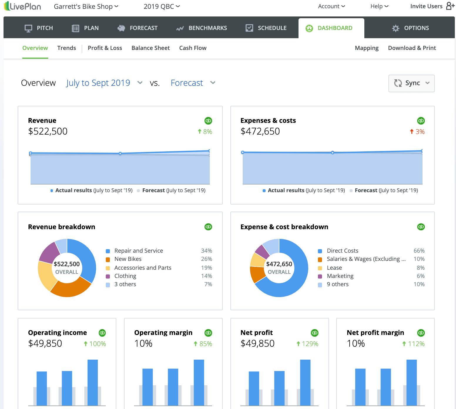 LivePlan Dashboard Overview