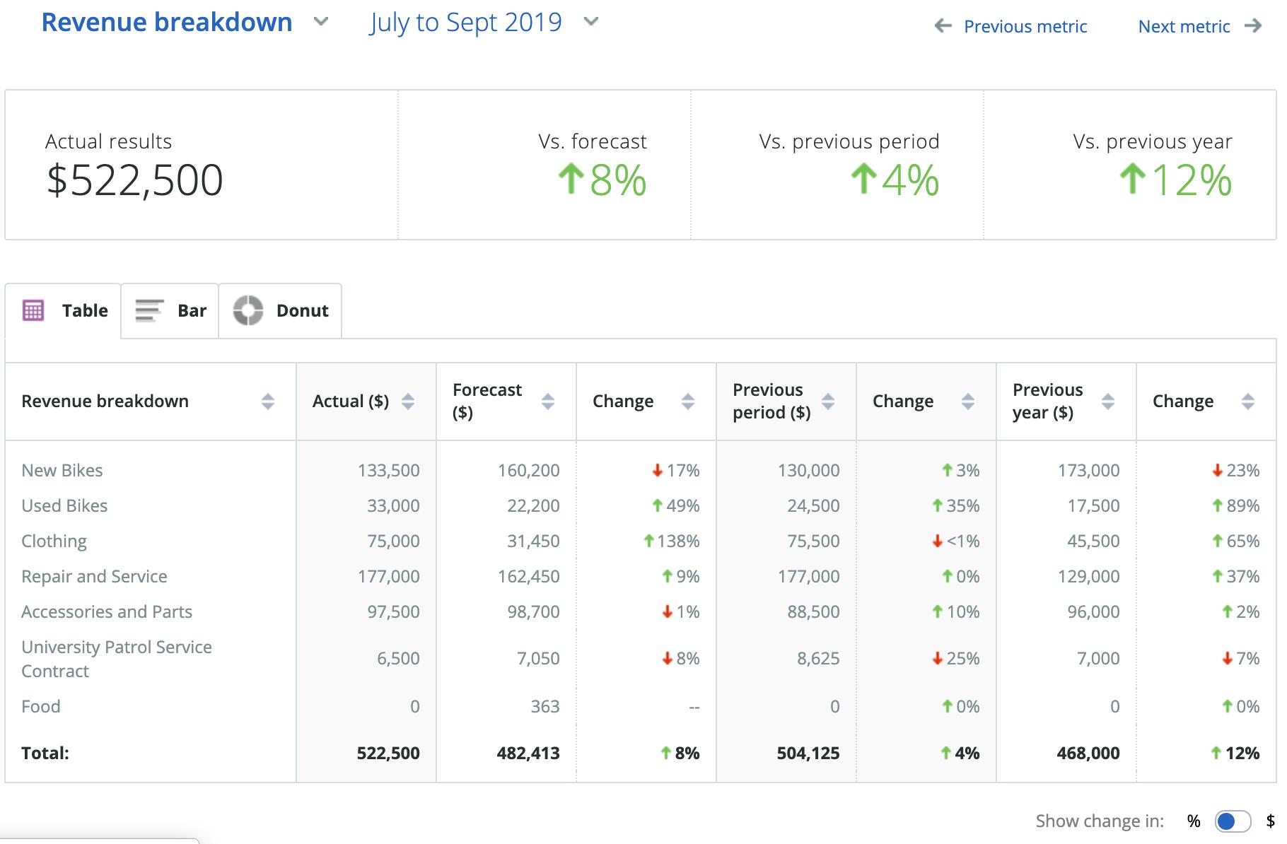 LivePlan Revenue Breakdown
