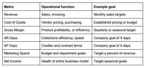 Metric and operational function
