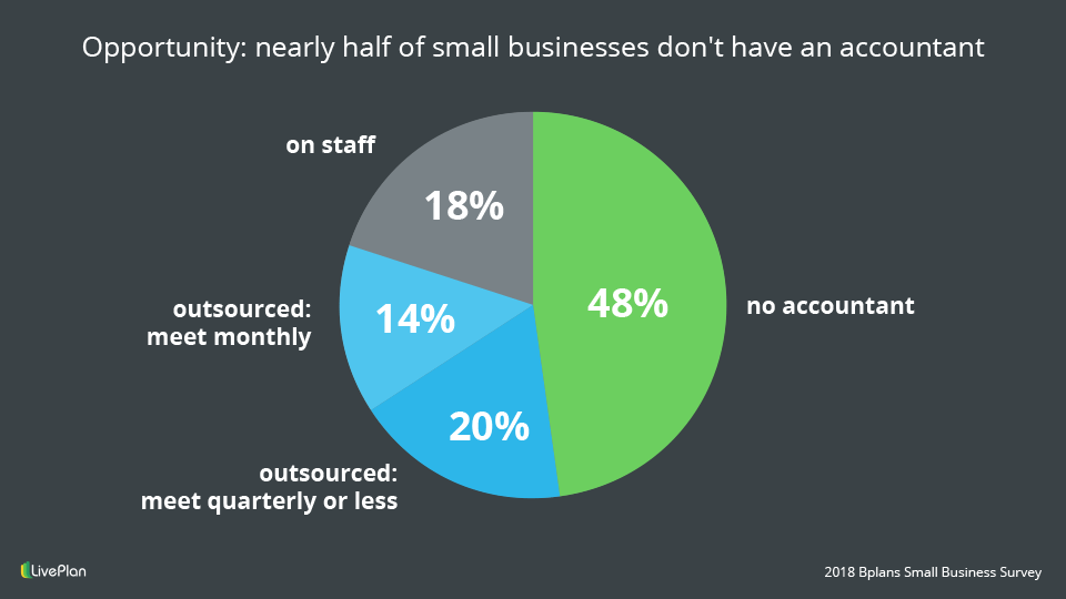 Opportunity for accountants to work with small businesses