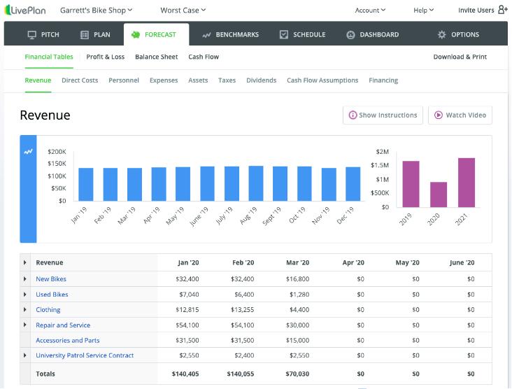 LivePlan Financial Forecast