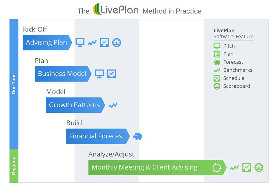 The LivePlan Method in Practice