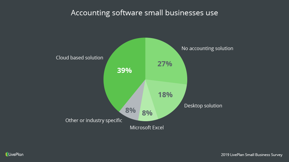 accounting software small businesses use