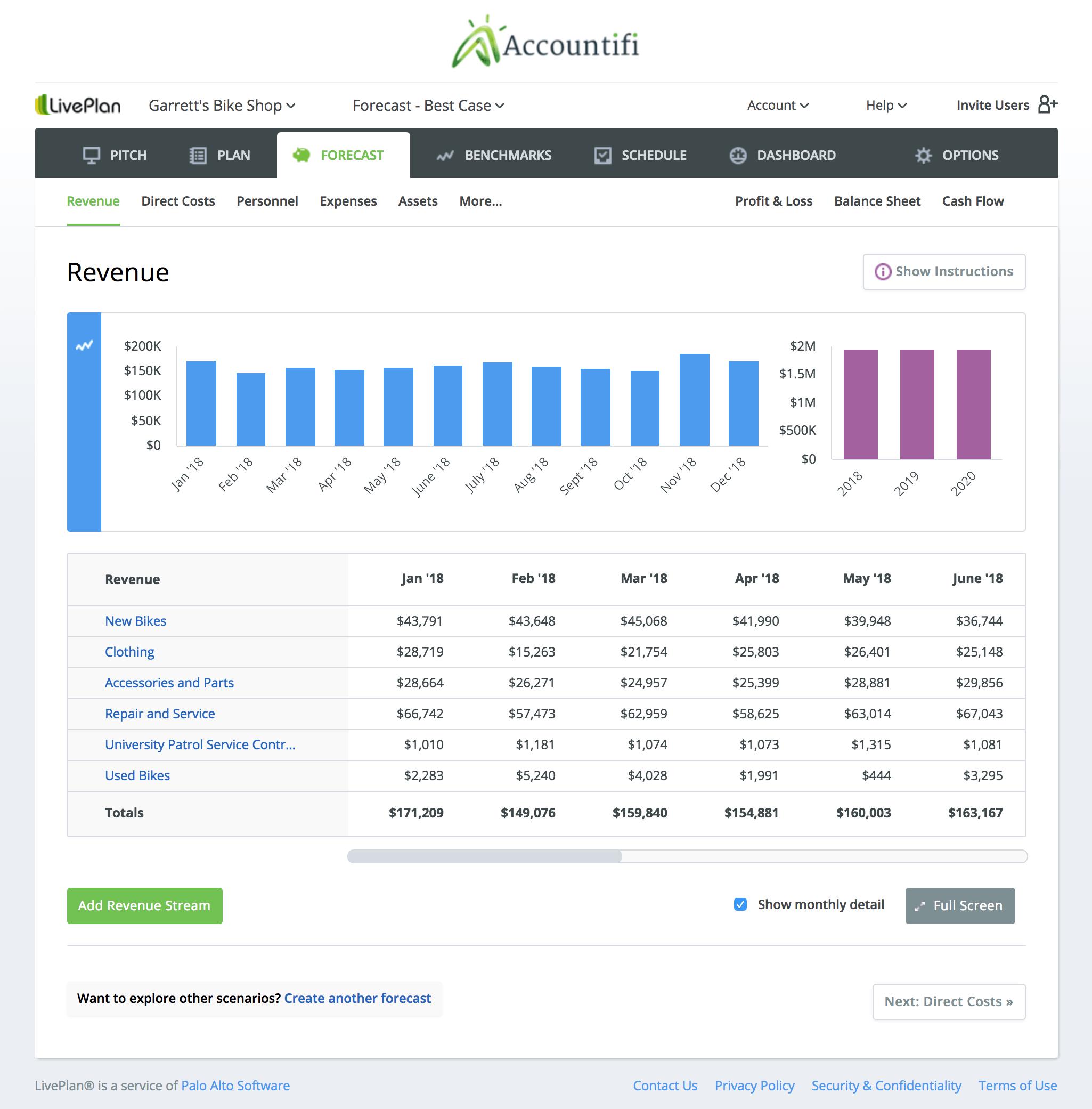 LivePlan Forecast