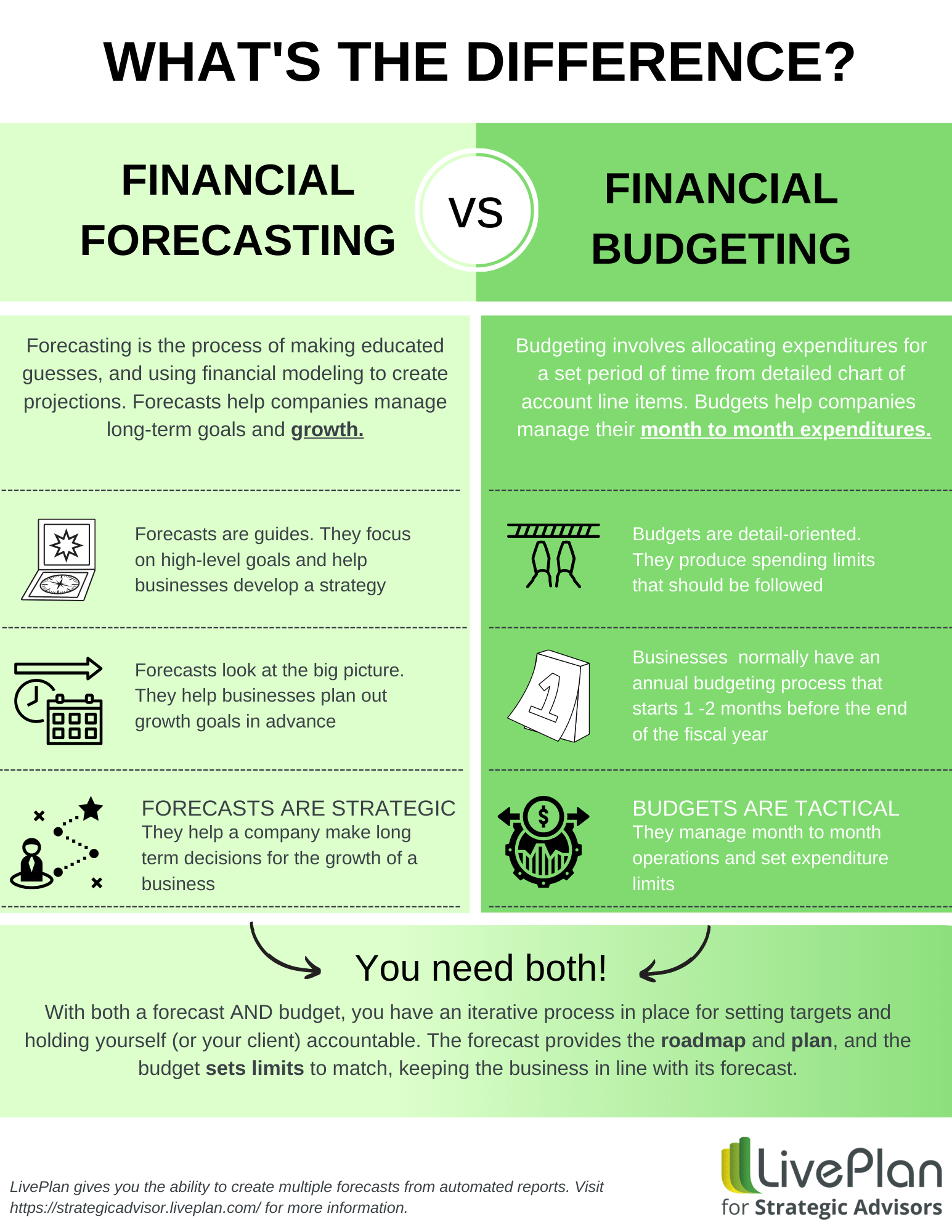 forecasting vs budgeting_ which is better?
