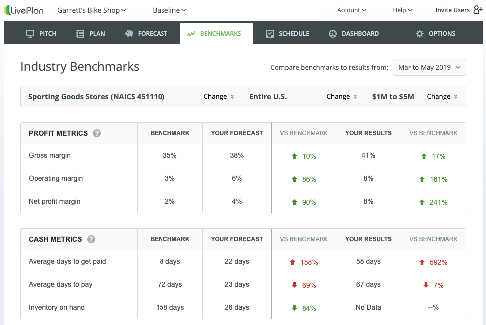 LivePlan Industry Benchmarks