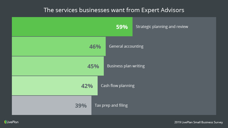 services businesses want from Expert Advisors