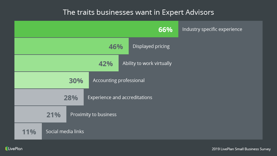 traits businesses want in Expert Advisors